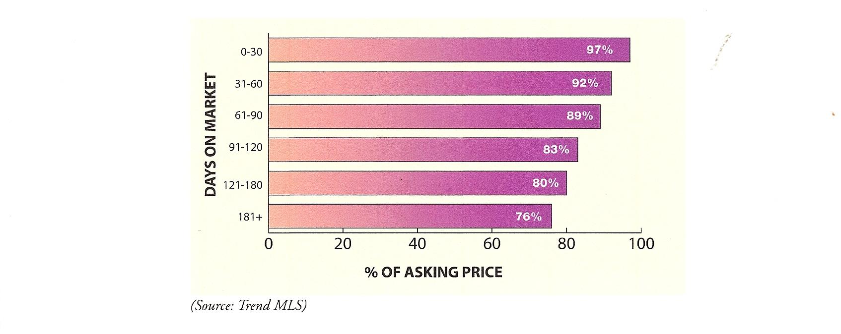 Days on Market vs. % of Asking Price