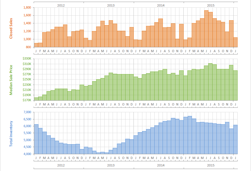 January Real Estate Graphs