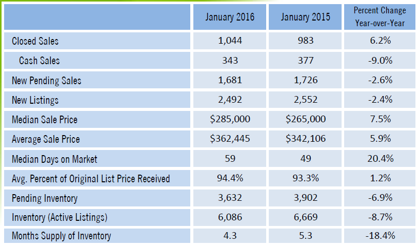 Broward County Year Over Year Real Estate Stats