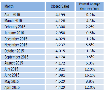 Recent Closed Sales in South Florida